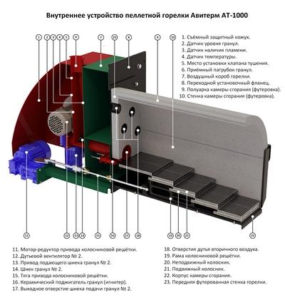 Устройство пеллетной горелки Авитерм АТ-1000.